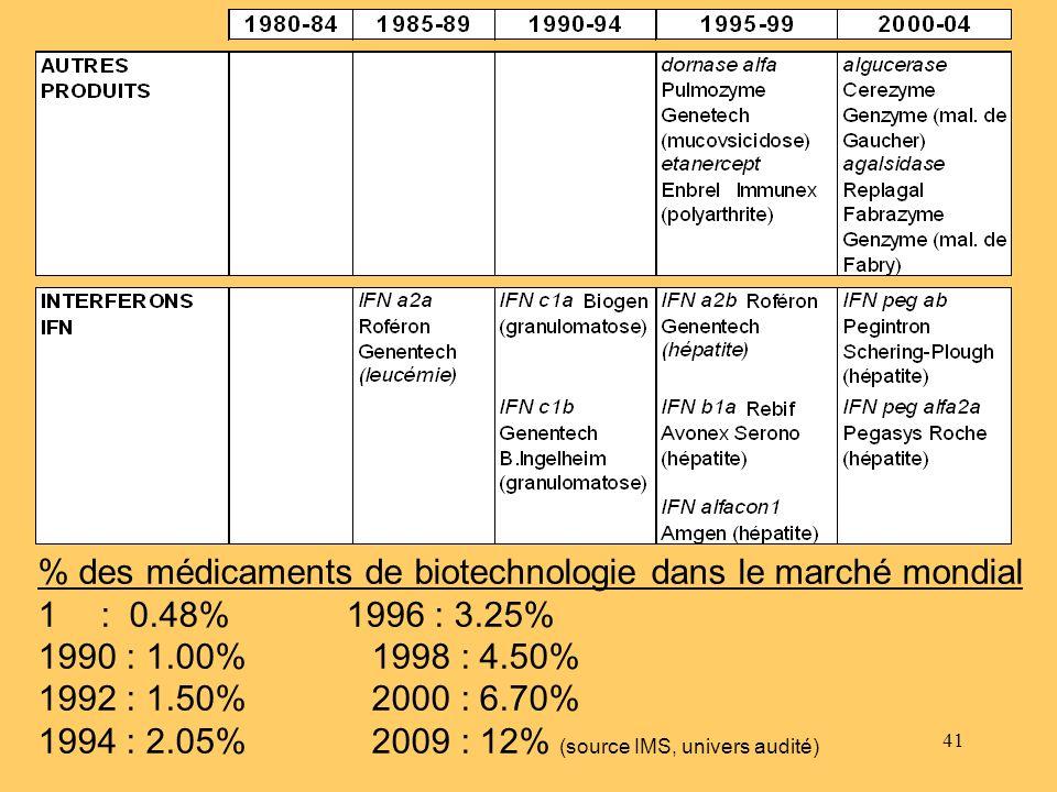 41 % des médicaments de biotechnologie dans le marché mondial 1 : 0.48% 1996 : 3.25% 1990 : 1.00% 1998 : 4.50% 1992 : 1.50% 2000 : 6.70% 1994 : 2.05%