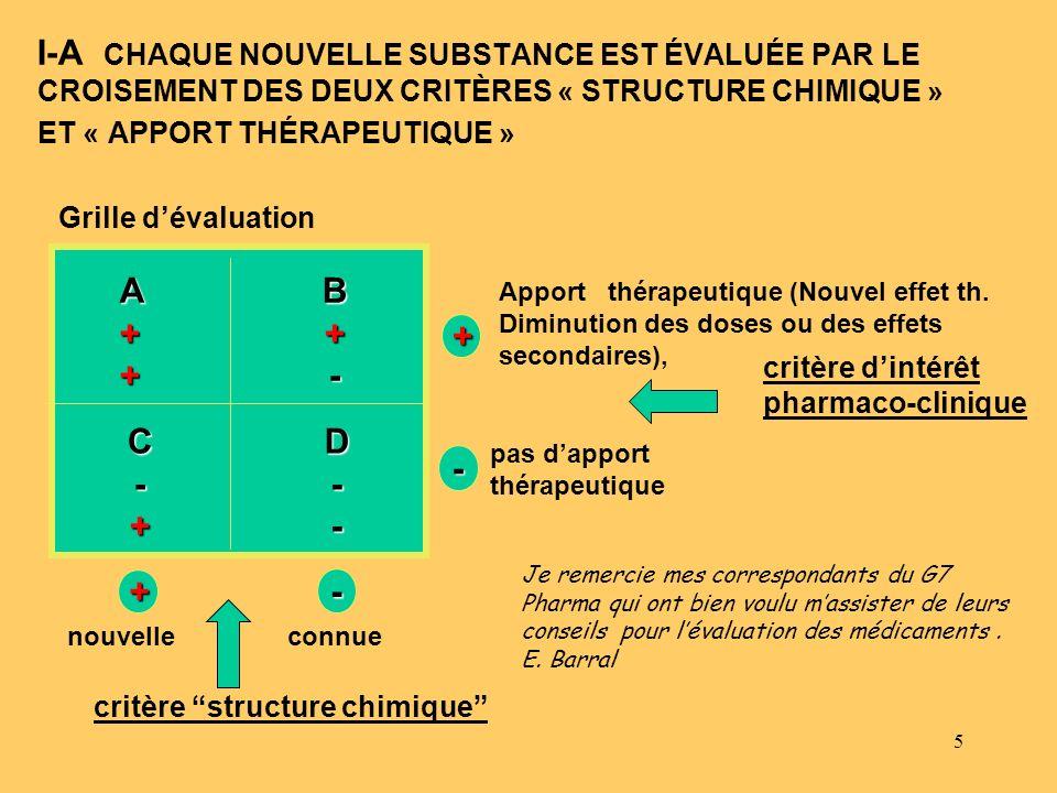 5 Grille dévaluation+ - A++B+- C-+D-- Apport thérapeutique (Nouvel effet th. Diminution des doses ou des effets secondaires), pas dapport thérapeutiqu