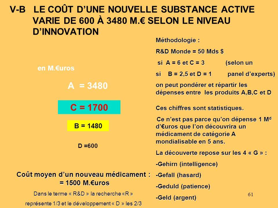 61 V-B LE COÛT DUNE NOUVELLE SUBSTANCE ACTIVE VARIE DE 600 À 3480 M. SELON LE NIVEAU DINNOVATION Coût moyen dun nouveau médicament : = 1500 M.uros Dan
