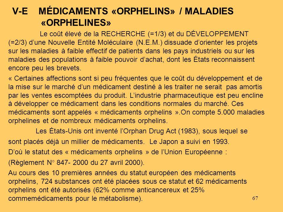 67 V-E MÉDICAMENTS «ORPHELINS» / MALADIES «ORPHELINES» Le coût élevé de la RECHERCHE (=1/3) et du DÉVELOPPEMENT (=2/3) dune Nouvelle Entité Moléculair