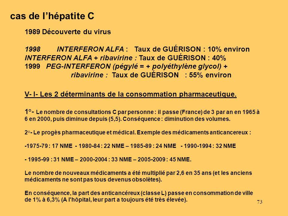 73 1 1989Découverte du virus 1998 INTERFERON ALFA : Taux de GUÉRISON : 10% environ INTERFERON ALFA + ribavirine : Taux de GUÉRISON : 40% 1999 PEG-INTE