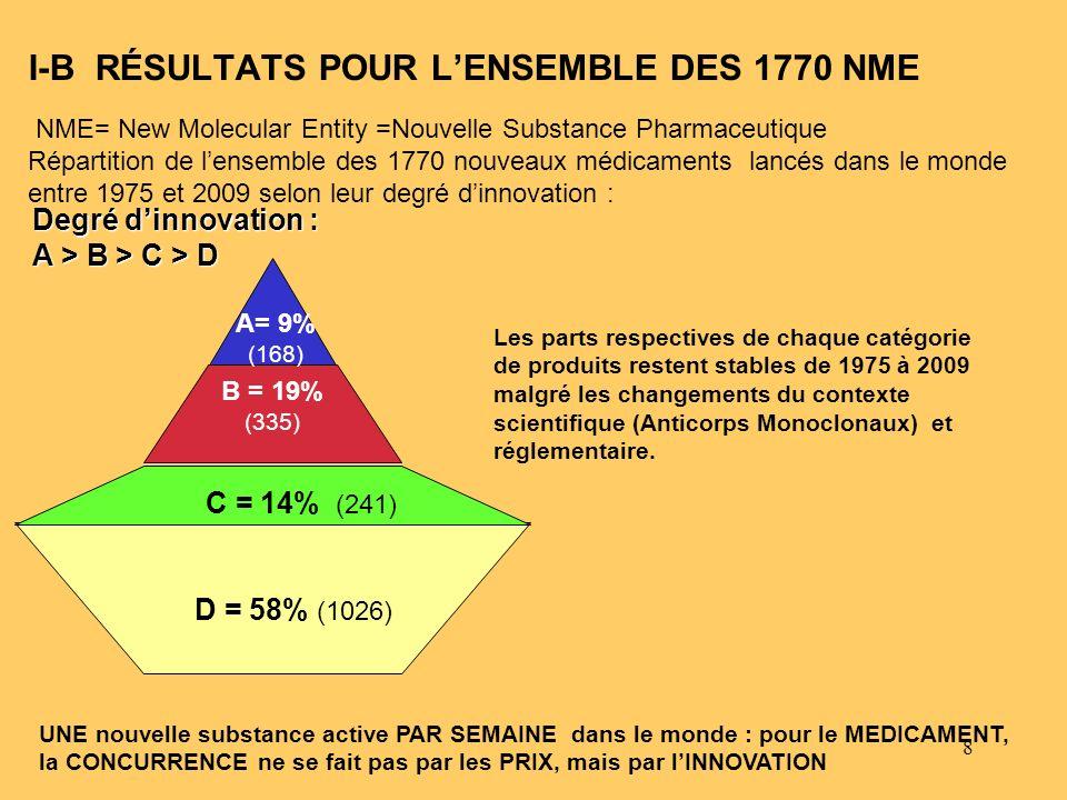 9 385 I-B LE DEGRÉ DINNOVATION STRUCTURE LE MARCHÉ PHARMACEUTIQUE MONDIAL * Mondialisés : totalité des pays du G.7 ** Internationalisés : majorité des pays du G.7 E.BARRAL Produits mondialisés* : 31% (16/an) (ce taux augmente : 8% sur la période 1975-1984, il passe à 31% pour lensemble de la période 1975-2009, soit, exprimé en nombre de produits par an, augmentation de 4 à 16 produits par an) Produits Internationalisés** : 21% (11 par an) (ce taux et ce nombre diminuent sur la période récente car la mondialisation augmente) Sur un Total de 1770 nouveaux produits 1975-2009 : 548 Non internationalisés:47% (ce taux diminue : de 65% sur la période 1975-1984, il passe à 47% pour lensemble de la période 1975-2009) 837