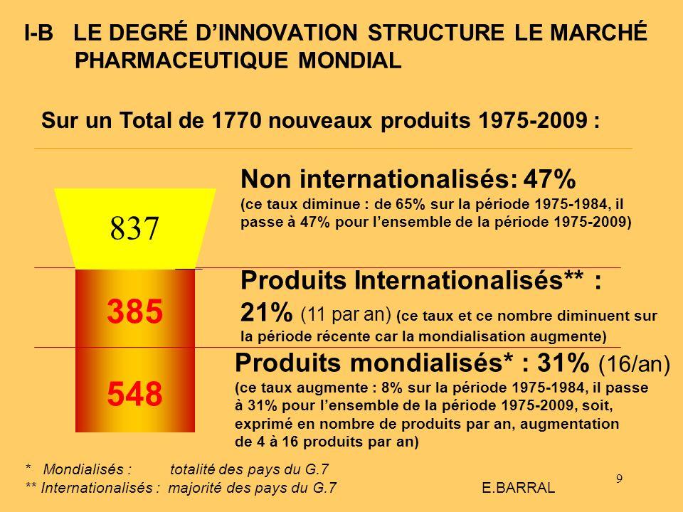 9 385 I-B LE DEGRÉ DINNOVATION STRUCTURE LE MARCHÉ PHARMACEUTIQUE MONDIAL * Mondialisés : totalité des pays du G.7 ** Internationalisés : majorité des