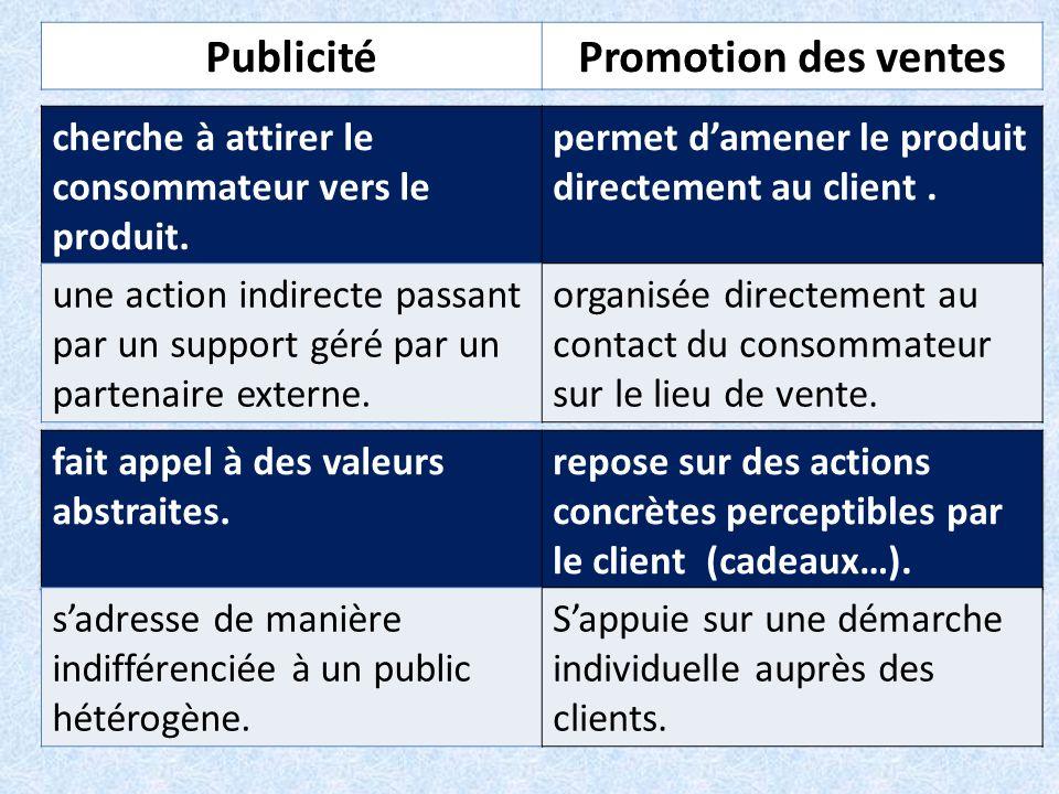 PublicitéPromotion des ventes cherche à attirer le consommateur vers le produit. permet damener le produit directement au client. une action indirecte