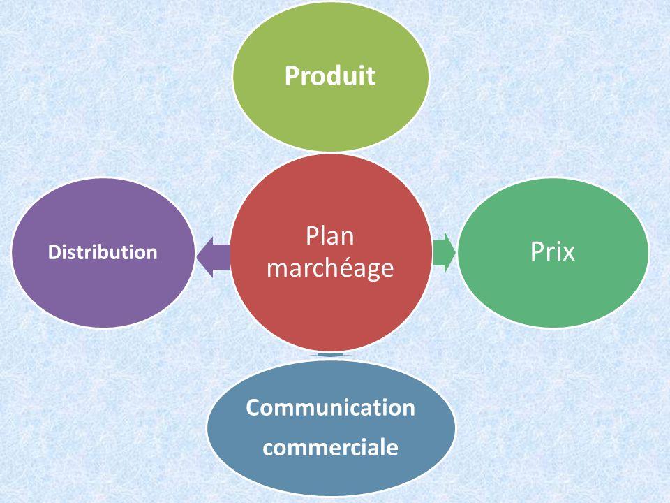 Plan marchéage ProduitPrix Communication commerciale Distribution