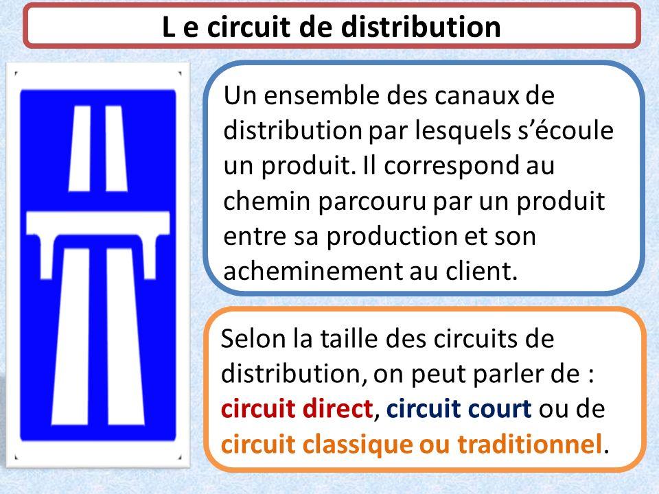 L e circuit de distribution Un ensemble des canaux de distribution par lesquels sécoule un produit. Il correspond au chemin parcouru par un produit en
