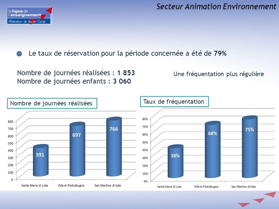 Secteur Animation Environnement Le taux de réservation pour la période concernée a été de 79% Nombre de journées réalisées : 1 853 Nombre de journées