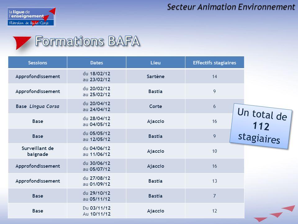 Secteur Animation Environnement SessionsDatesLieuEffectifs stagiaires Approfondissement du 18/02/12 au 23/02/12 Sartène14 Approfondissement du 20/02/12 au 25/02/12 Bastia9 Base Lingua Corsa du 20/04/12 au 24/04/12 Corte6 Base du 28/04/12 au 04/05/12 Ajaccio16 Base du 05/05/12 au 12/05/12 Bastia9 Surveillant de baignade du 04/06/12 au 11/06/12 Ajaccio10 Approfondissement du 30/06/12 au 05/07/12 Ajaccio16 Approfondissement du 27/08/12 au 01/09/12 Bastia13 Base du 29/10/12 au 05/11/12 Bastia7 Base Du 03/11/12 Au 10/11/12 Ajaccio12 Un total de 112 stagiaires Un total de 112 stagiaires