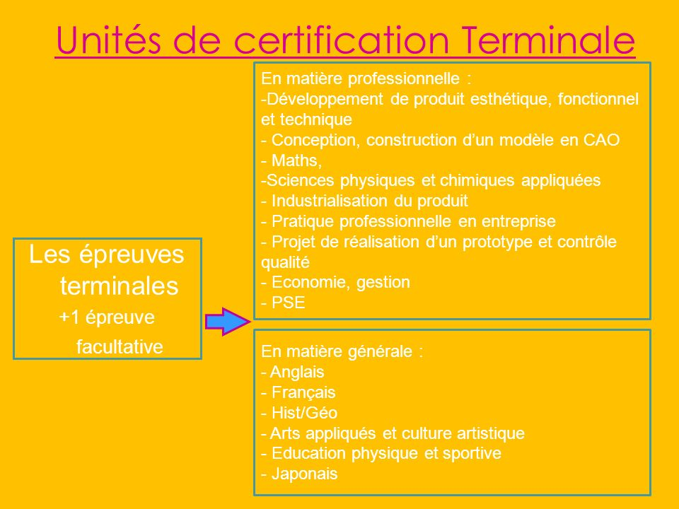 Unités de certification Terminale Les épreuves terminales +1 épreuve facultative En matière générale : - Anglais - Français - Hist/Géo - Arts appliqué