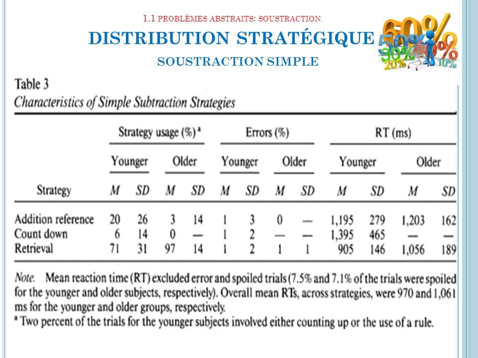 1.1 PROBLÈMES ABSTRAITS : SOUSTRACTION DISTRIBUTION STRATÉGIQUE 12 SOUSTRACTION SIMPLE