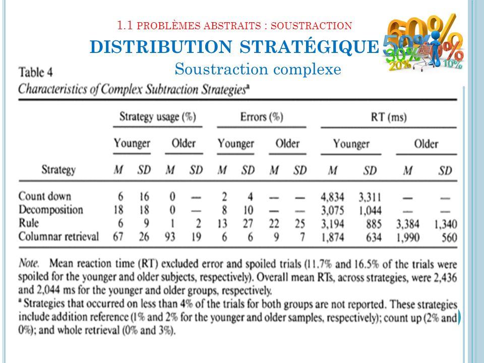 1.1 PROBLÈMES ABSTRAITS : SOUSTRACTION DISTRIBUTION STRATÉGIQUE 14 Soustraction complexe