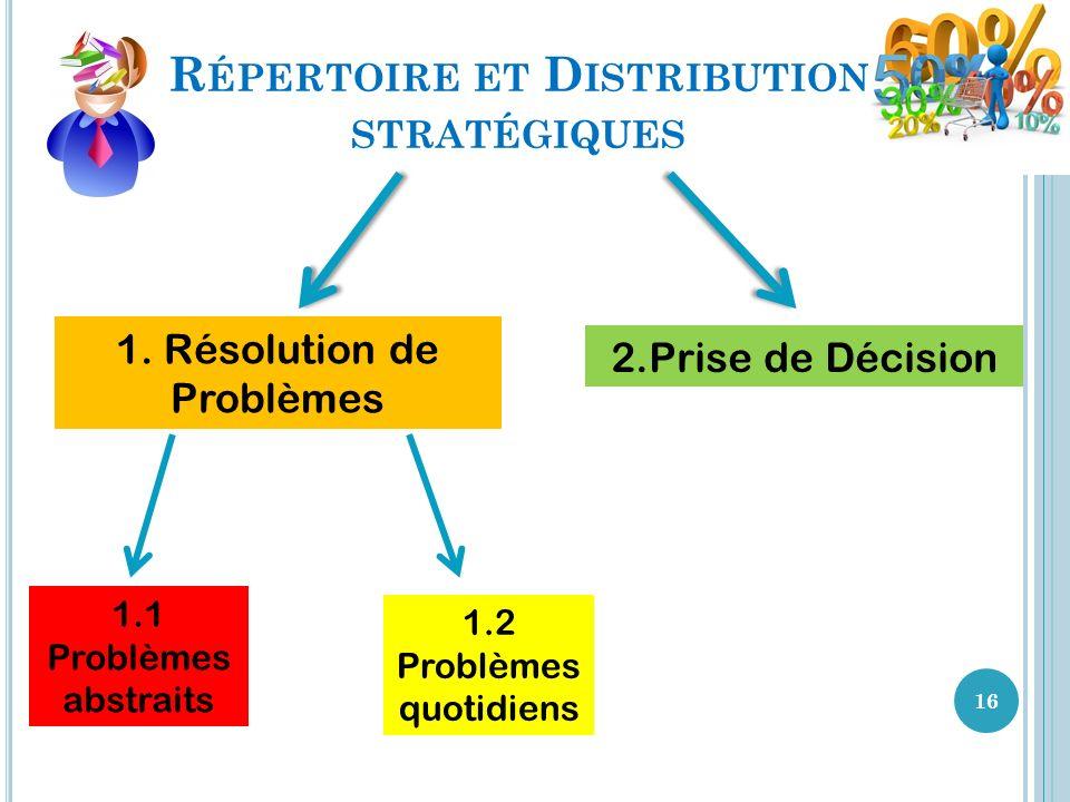 R ÉPERTOIRE ET D ISTRIBUTION STRATÉGIQUES 16 1. Résolution de Problèmes 1.1 Problèmes abstraits 1.2 Problèmes quotidiens 2.Prise de Décision