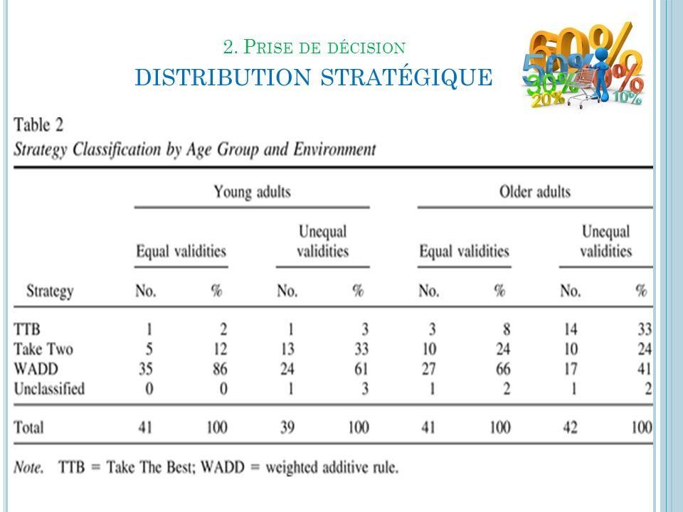 2. P RISE DE DÉCISION DISTRIBUTION STRATÉGIQUE 31