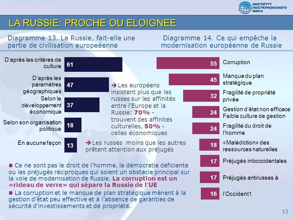 LA RUSSIE: PROCHE OU ELOIGNEE Diagramme 13.