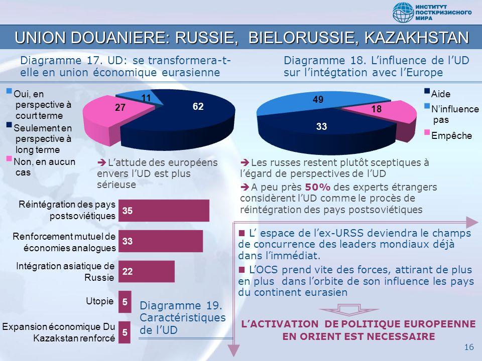 Réintégration des pays postsoviétiques Renforcement mutuel de économies analogues Intégration asiatique de Russie Utopie Expansion économique Du Kazak