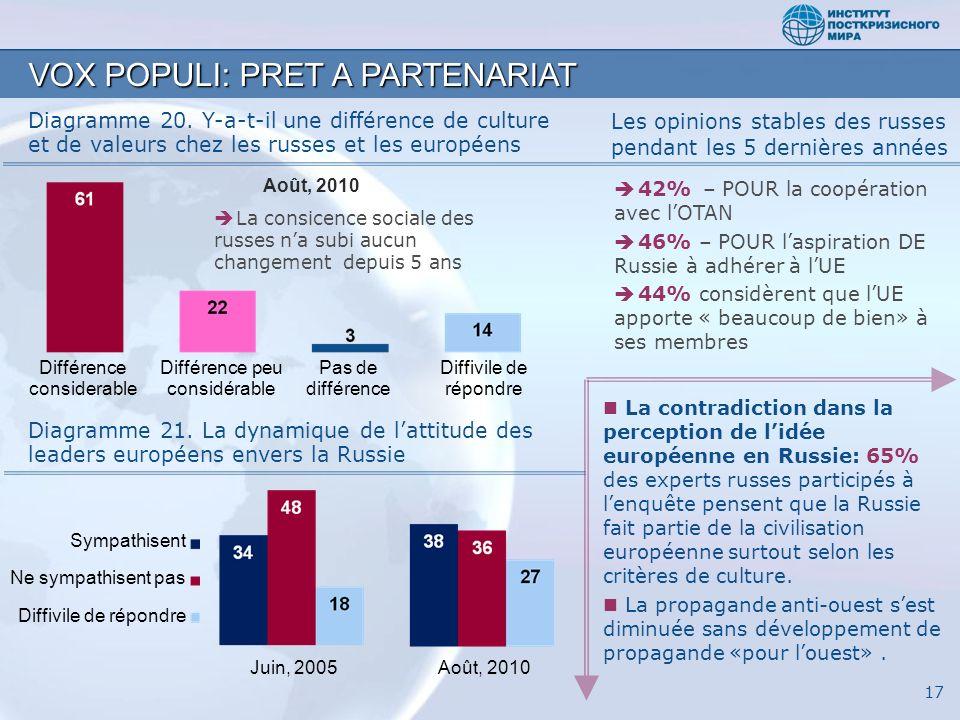 Diagramme 20. Y-a-t-il une différence de culture et de valeurs chez les russes et les européens VOX POPULI: PRET A PARTENARIAT Diagramme 21. La dynami