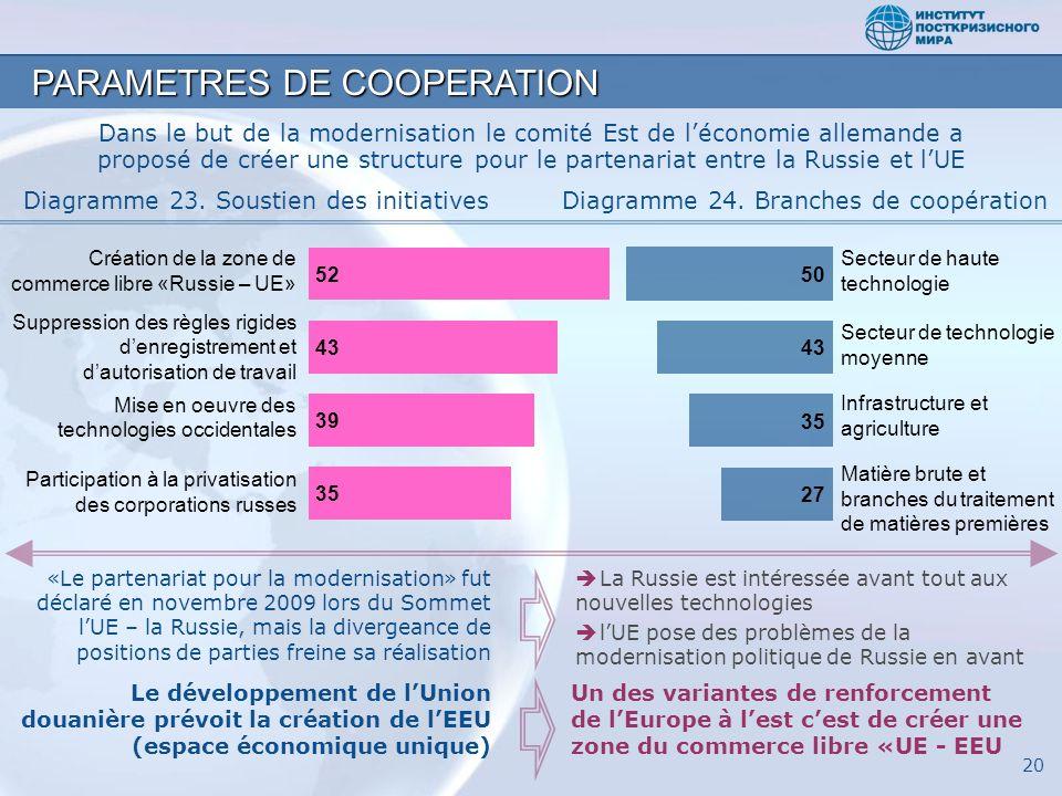 PARAMETRES DE COOPERATION Dans le but de la modernisation le comité Est de léconomie allemande a proposé de créer une structure pour le partenariat en