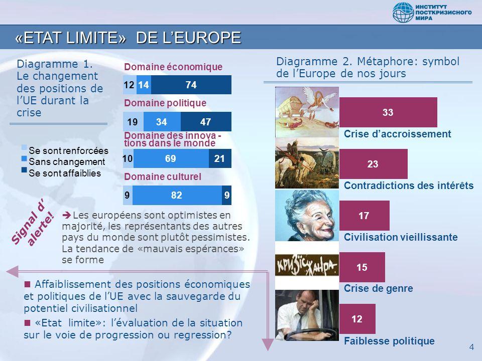 4 «ETAT LIMITE» DE LEUROPE Diagramme 1. Le changement des positions de lUE durant la crise Diagramme 2. Métaphore: symbol de lEurope de nos jours Faib