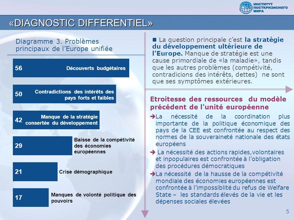 La nécessité de la coordination plus importante de la politique économique des pays de la CEE est confrontée au respect des normes de la souveraineté