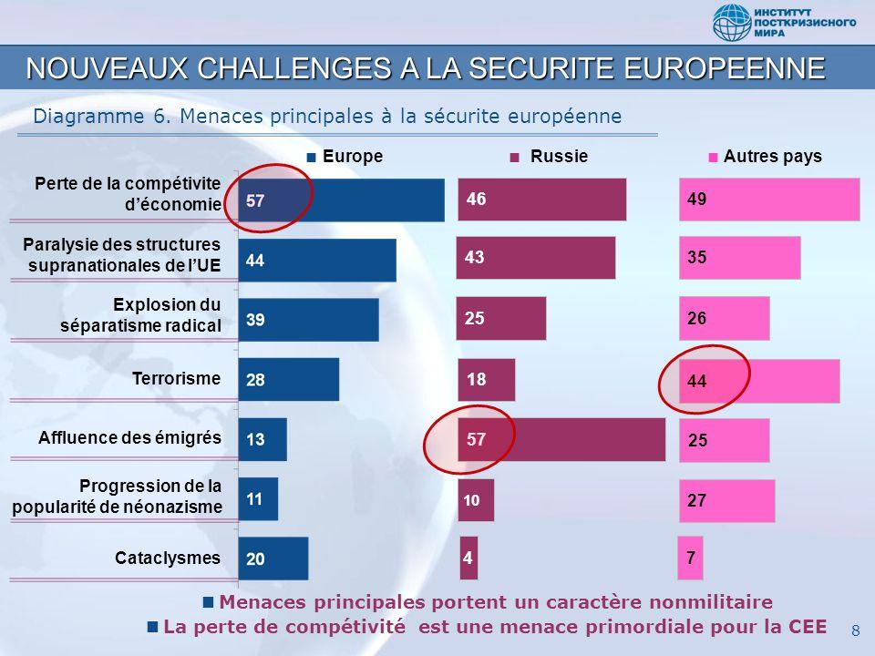 8 NOUVEAUX CHALLENGES A LA SECURITE EUROPEENNE Diagramme 6. Menaces principales à la sécurite européenne Europe Autres pays 49 35 26 44 25 27 74 46 43