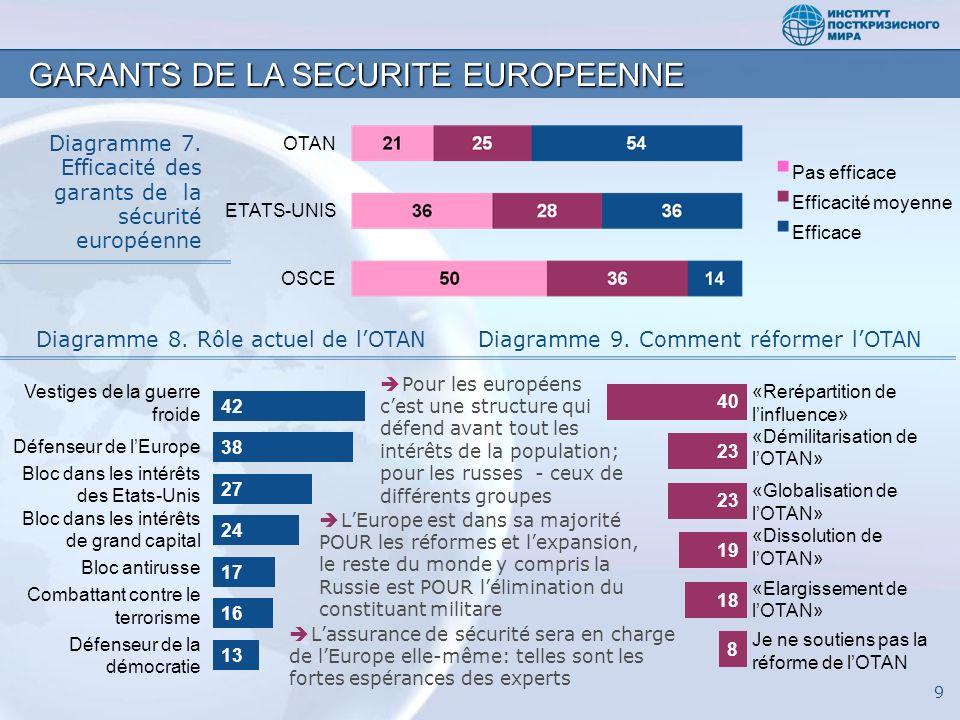Diagramme 7. Efficacité des garants de la sécurité européenne GARANTS DE LA SECURITE EUROPEENNE 9 Diagramme 8. Rôle actuel de lOTANDiagramme 9. Commen
