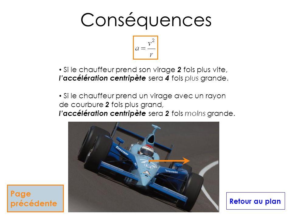 Conséquences Si le chauffeur prend son virage 2 fois plus vite, laccélération centripète sera 4 fois plus grande. Si le chauffeur prend un virage avec