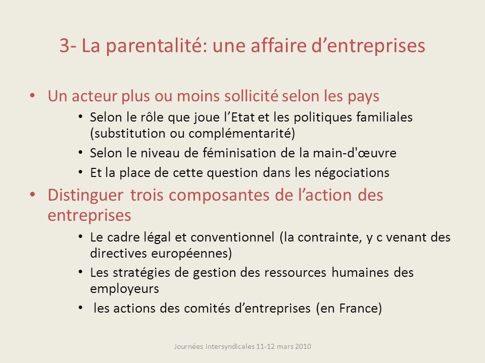 3- La parentalité: une affaire dentreprises Un acteur plus ou moins sollicité selon les pays Selon le rôle que joue lEtat et les politiques familiales