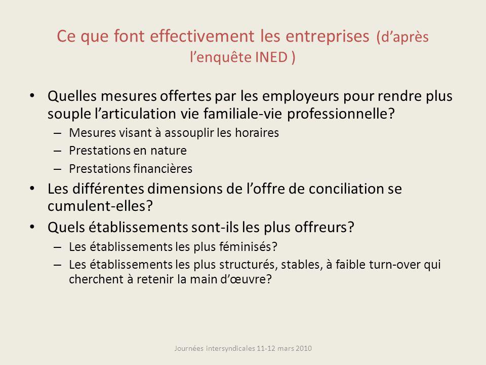 Ce que font effectivement les entreprises (daprès lenquête INED ) Quelles mesures offertes par les employeurs pour rendre plus souple larticulation vi