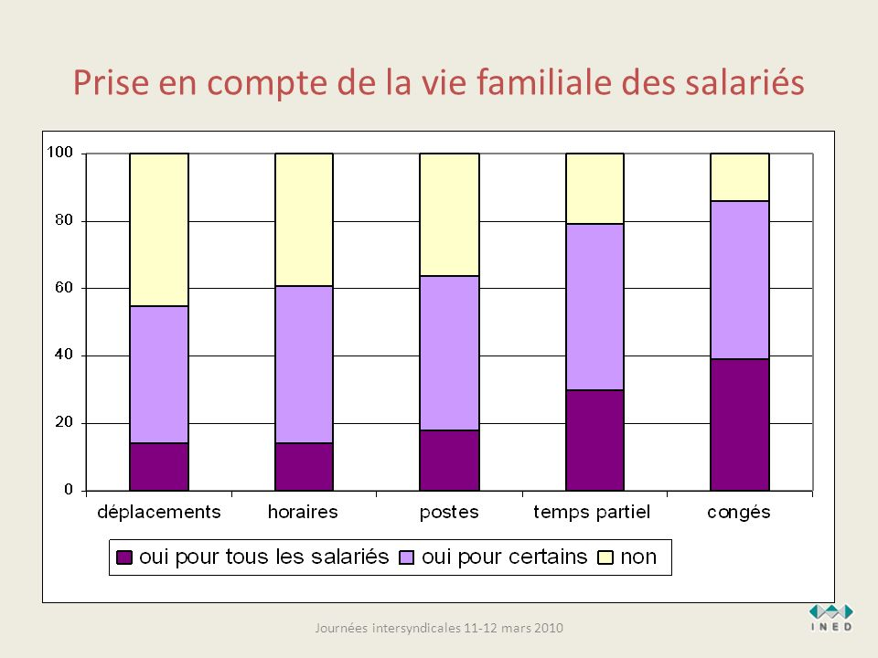 Prise en compte de la vie familiale des salariés Journées intersyndicales 11-12 mars 2010
