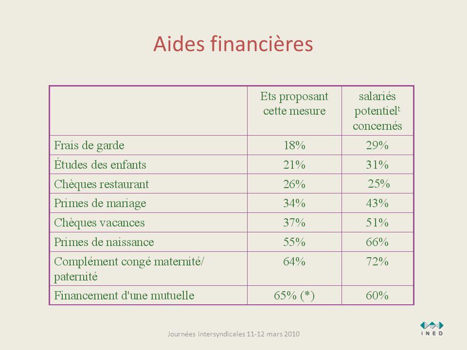 Aides financières Journées intersyndicales 11-12 mars 2010