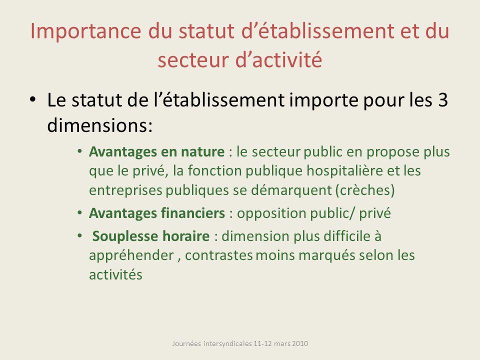 Importance du statut détablissement et du secteur dactivité Journées intersyndicales 11-12 mars 2010 Le statut de létablissement importe pour les 3 di
