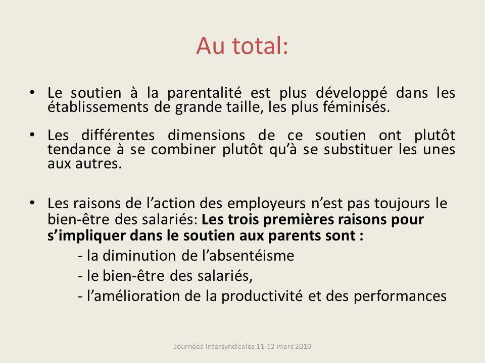 Au total: Le soutien à la parentalité est plus développé dans les établissements de grande taille, les plus féminisés. Les différentes dimensions de c