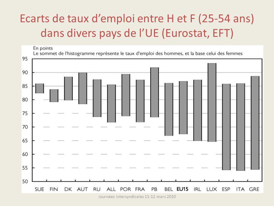 Ecarts de taux demploi entre H et F (25-54 ans) dans divers pays de lUE (Eurostat, EFT) Journées intersyndicales 11-12 mars 2010