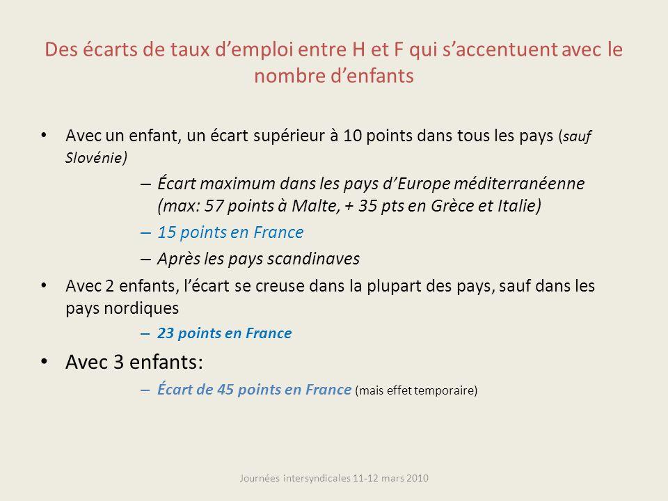 Taux demploi à temps partiel dans les pays de lUE 15 ( Eurostat, LFS) Journées intersyndicales 11-12 mars 2010