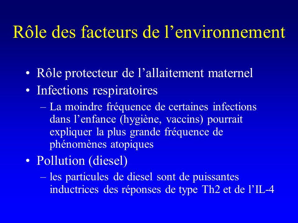 Rôle des facteurs de lenvironnement Rôle protecteur de lallaitement maternel Infections respiratoires –La moindre fréquence de certaines infections dans lenfance (hygiène, vaccins) pourrait expliquer la plus grande fréquence de phénomènes atopiques Pollution (diesel) –les particules de diesel sont de puissantes inductrices des réponses de type Th2 et de lIL-4