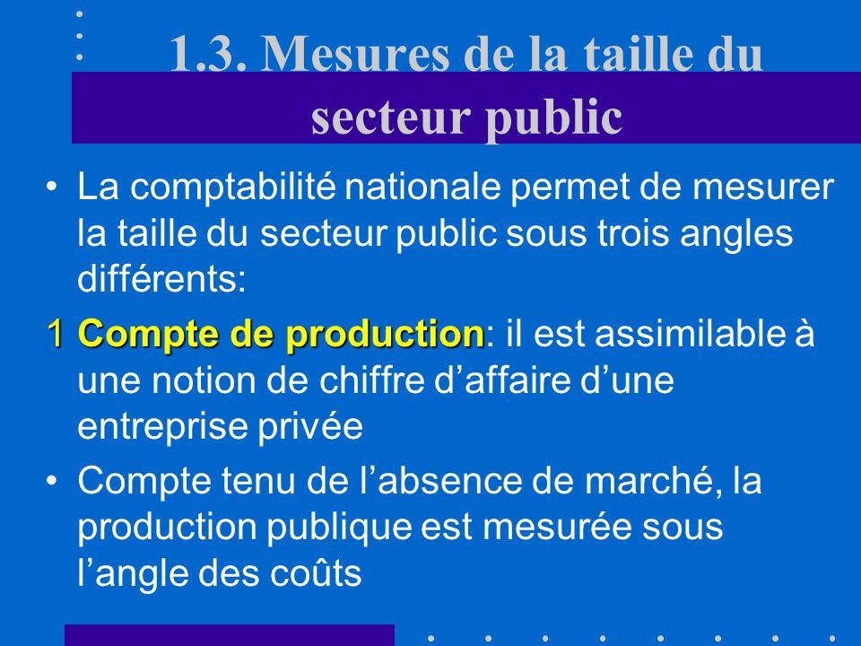 C. Fonctions du secteur public Fonction stabilisatrice Fonction stabilisatrice: lactivité macro- économique connaît des fluctuations que le secteur pu