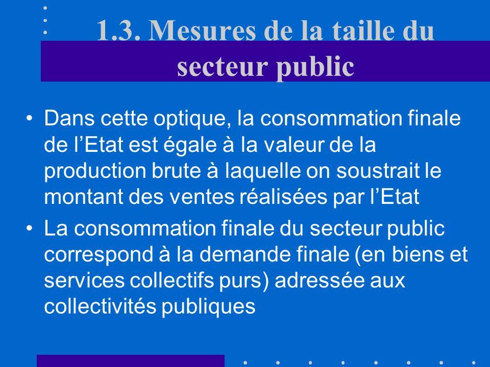 Compte de Production Achat de biens/services Rémunération du personnel Consommation de capital fixe Consommation finale (G) Ventes à dautres secteurs