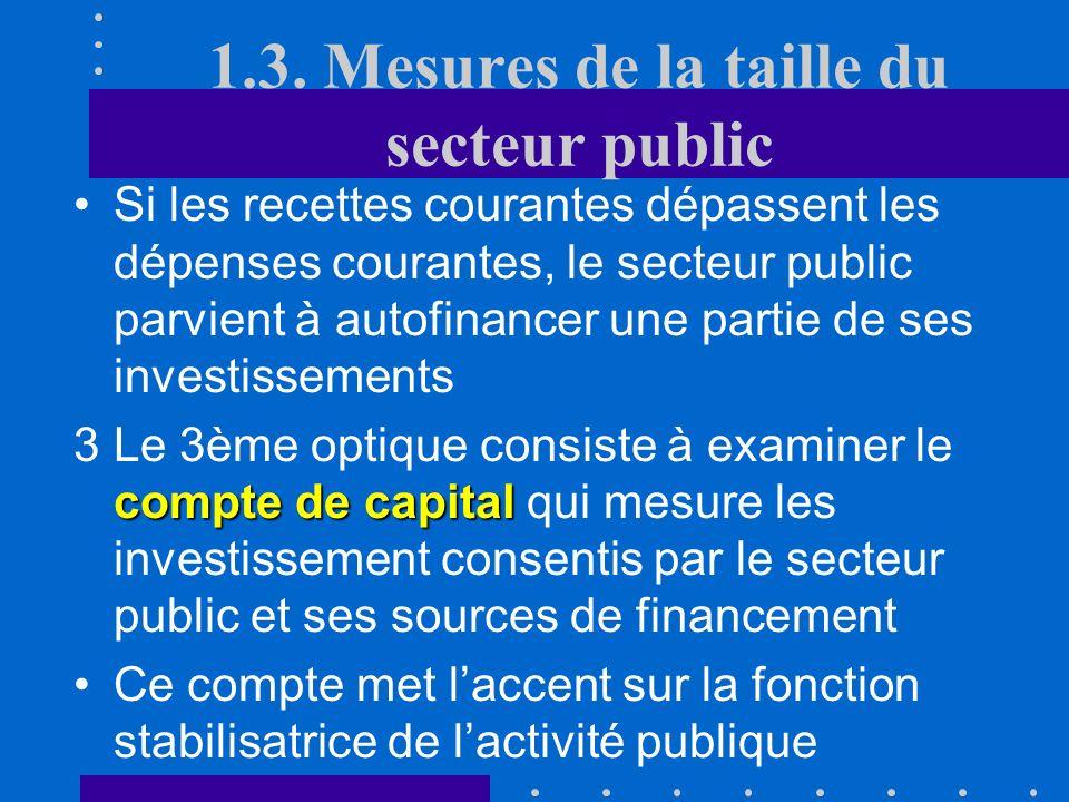 Compte de Revenu et de Dépenses Consommation finale Transferts à dautres secteurs et à létranger Intérêts de la dette publique Impôts directs et indir