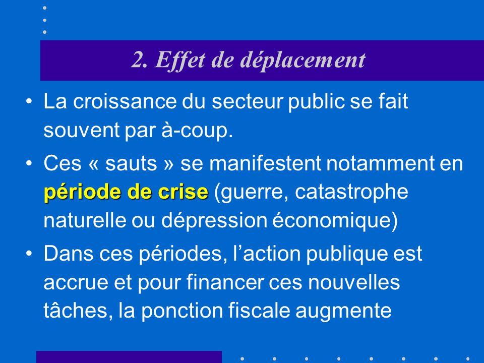1. Les déterminants démographiques et socio- économique « loi » de WagnerLa « loi » de Wagner formalise ce lien entre croissance et taille du secteur