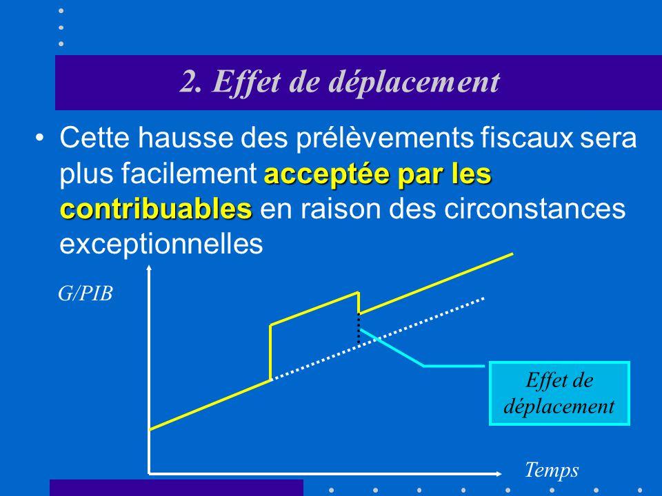 2. Effet de déplacement La croissance du secteur public se fait souvent par à-coup. période de criseCes « sauts » se manifestent notamment en période