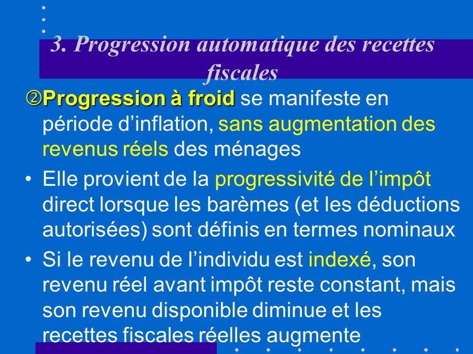 3. Progression automatique des recettes fiscales progressivité des impôtsCela provient de la progressivité des impôts directs Dans ce cas,