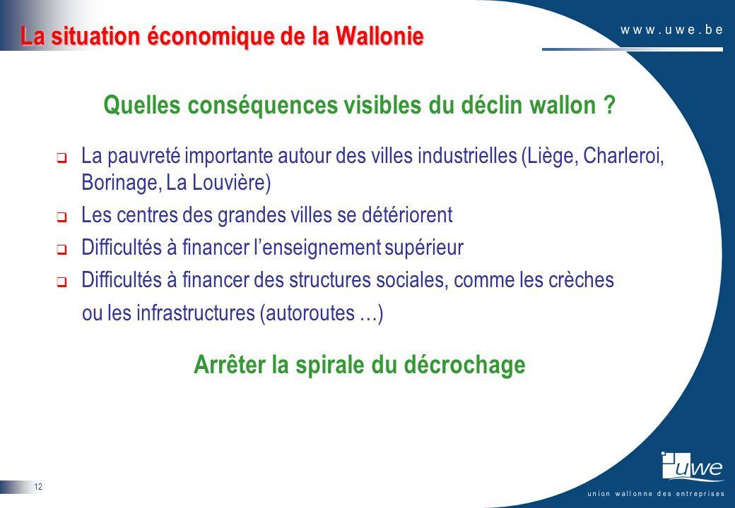 12 La situation économique de la Wallonie Quelles conséquences visibles du déclin wallon ? La pauvreté importante autour des villes industrielles (Liè