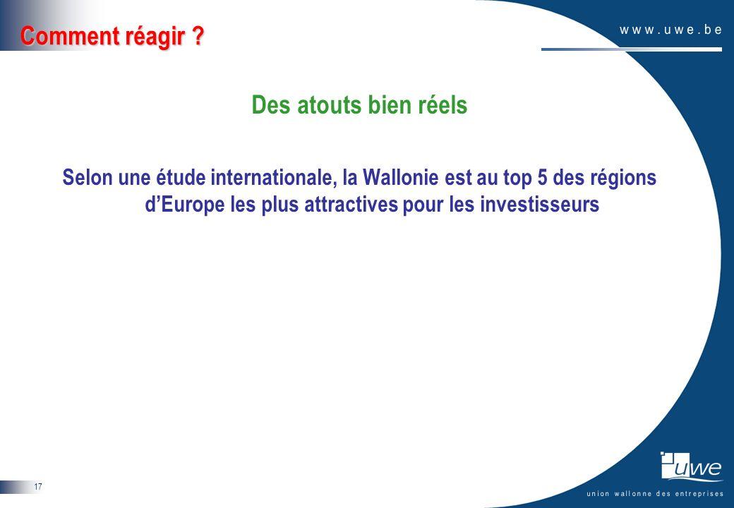 17 Comment réagir ? Des atouts bien réels Selon une étude internationale, la Wallonie est au top 5 des régions dEurope les plus attractives pour les i