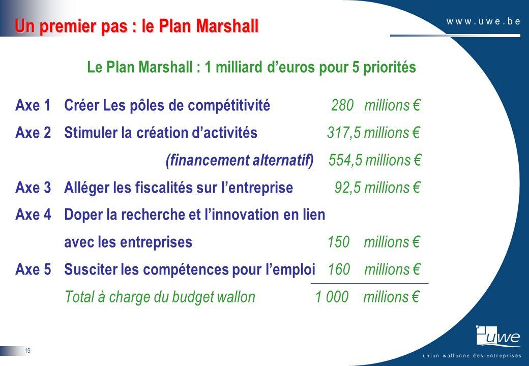 19 Un premier pas : le Plan Marshall Le Plan Marshall : 1 milliard deuros pour 5 priorités Axe 1 Créer Les pôles de compétitivité 280 millions Axe 2 S