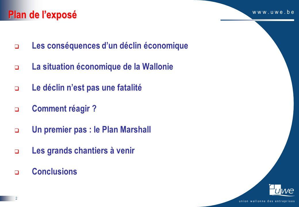 2 Plan de lexposé Les conséquences dun déclin économique La situation économique de la Wallonie Le déclin nest pas une fatalité Comment réagir ? Un pr