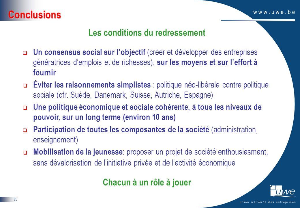 23 Conclusions Les conditions du redressement Un consensus social sur lobjectif (créer et développer des entreprises génératrices demplois et de riche