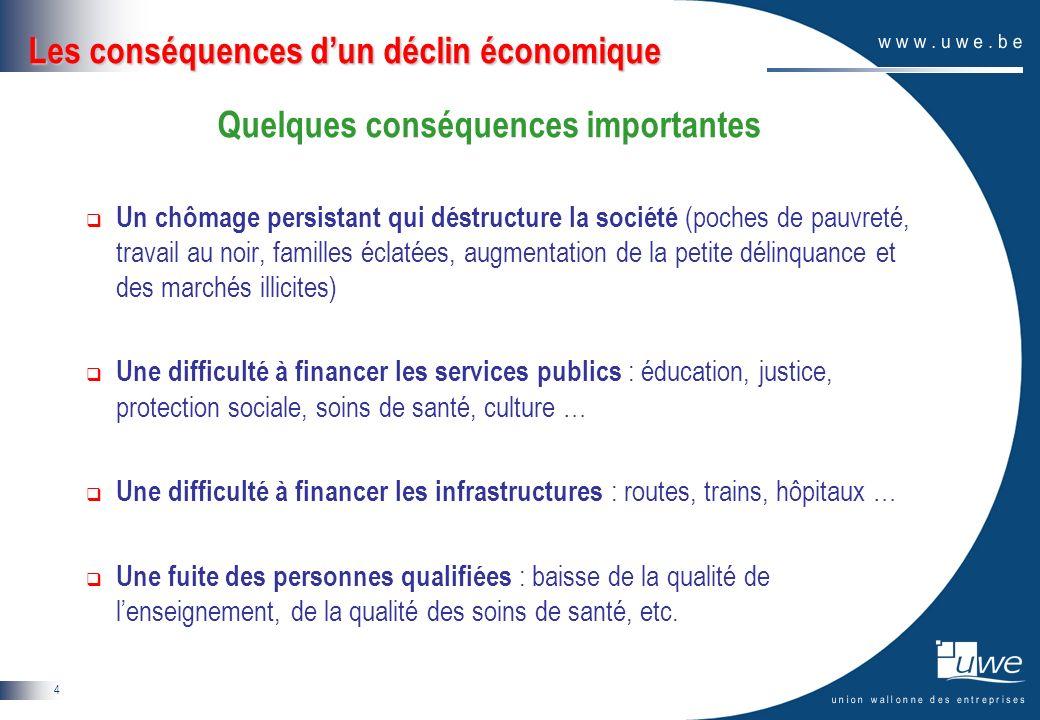 4 Les conséquences dun déclin économique Quelques conséquences importantes Un chômage persistant qui déstructure la société (poches de pauvreté, trava