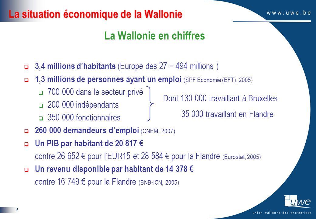5 La situation économique de la Wallonie La Wallonie en chiffres 3,4 millions dhabitants (Europe des 27 = 494 millions ) 1,3 millions de personnes ayant un emploi (SPF Economie (EFT), 2005) 700 000 dans le secteur privé 200 000 indépendants 350 000 fonctionnaires 260 000 demandeurs demploi (ONEM, 2007) Un PIB par habitant de 20 817 contre 26 652 pour lEUR15 et 28 584 pour la Flandre (Eurostat, 2005) Un revenu disponible par habitant de 14 378 contre 16 749 pour la Flandre (BNB-ICN, 2005) Dont 130 000 travaillant à Bruxelles 35 000 travaillant en Flandre