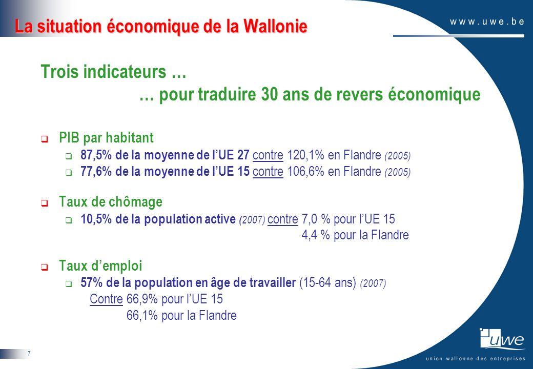 7 La situation économique de la Wallonie Trois indicateurs … … pour traduire 30 ans de revers économique PIB par habitant 87,5% de la moyenne de lUE 2