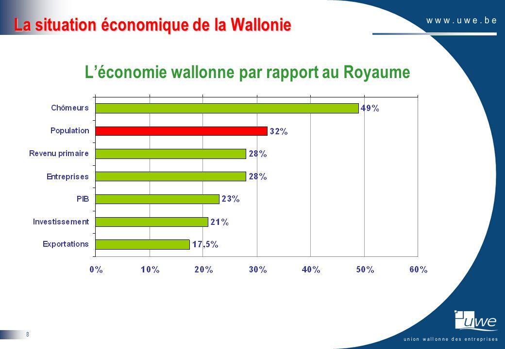 9 La situation économique de la Wallonie PIB par habitant